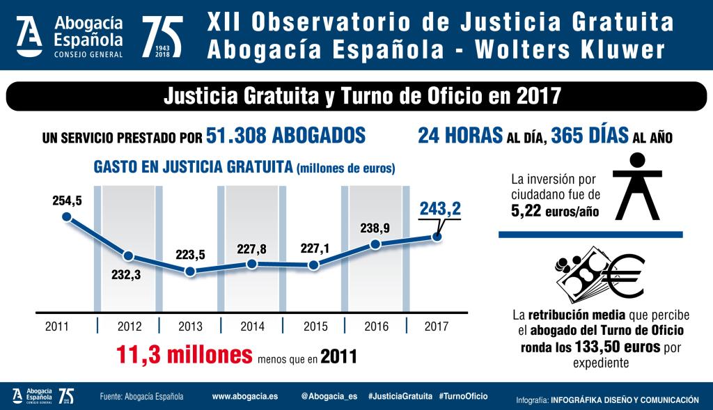 XII OBSERVATORIO INFOGRAFIA 2 2017 JUSTICIA TURNO OFICIO
